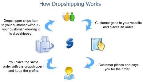 Dropshipping Business Opportunity