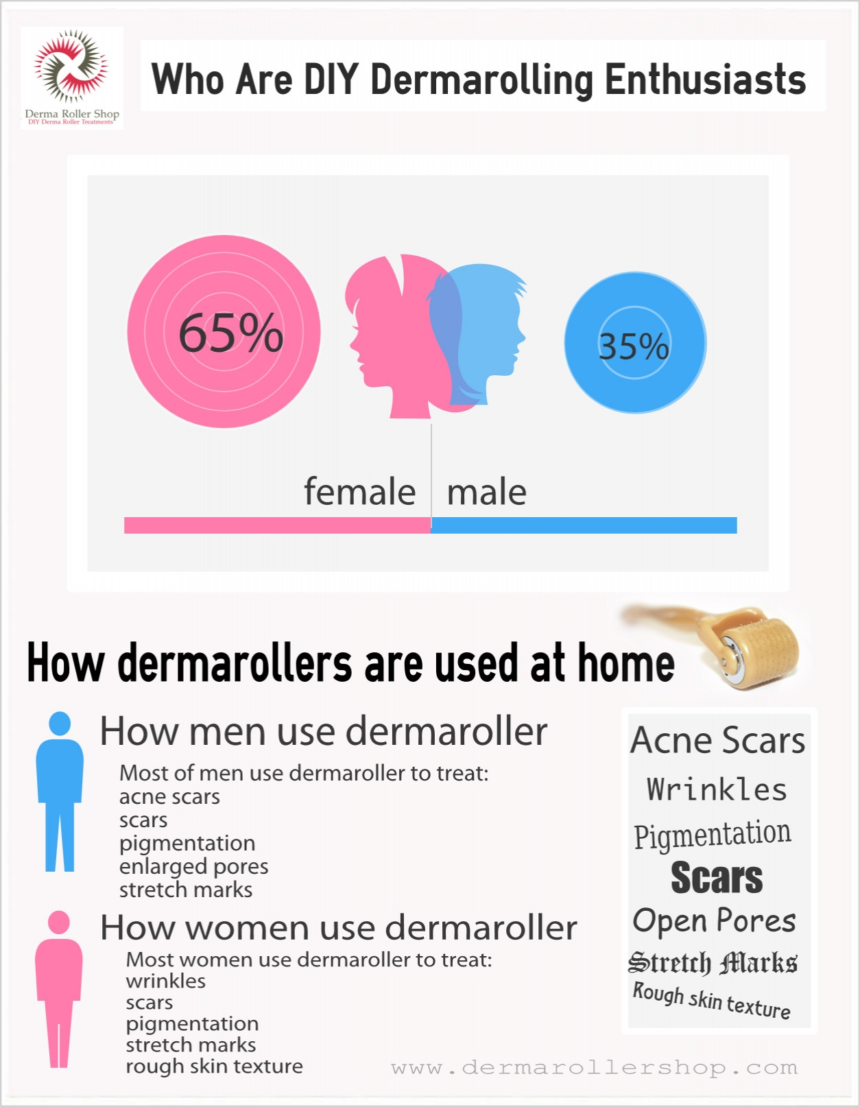 Who Are At Home Dermaroller Treatments Enthusiasts?